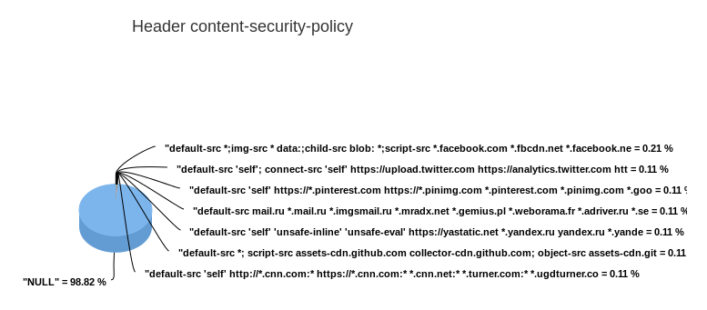 2015-07-26 content-security-policy.png