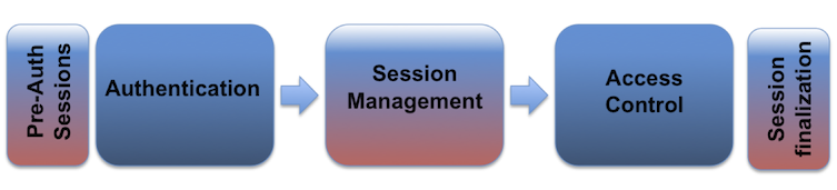 Session-Management-Diagram Cheat-Sheet.png