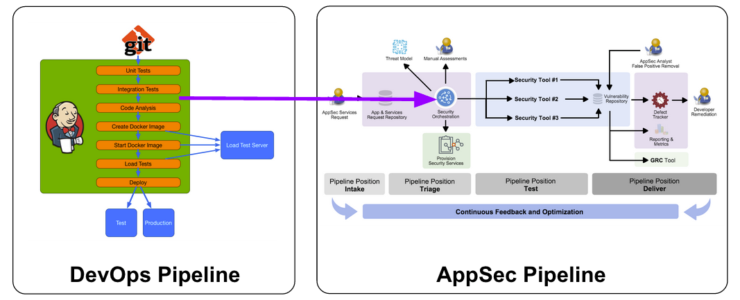 DevOps AppSec Pipline Integration.png
