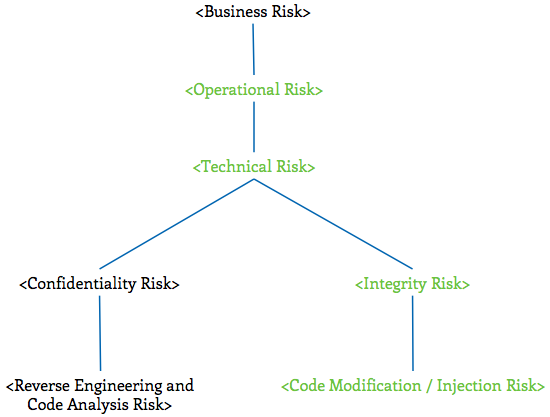 RiskTree-CodeModifiation.png