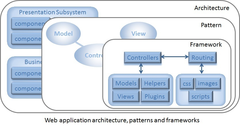 Architecture-Patterns-Frameworks.jpg