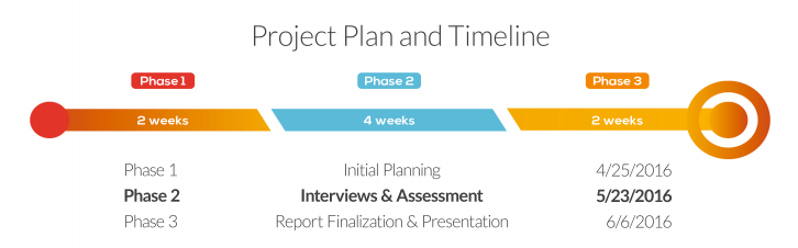 Project plan timeline.png