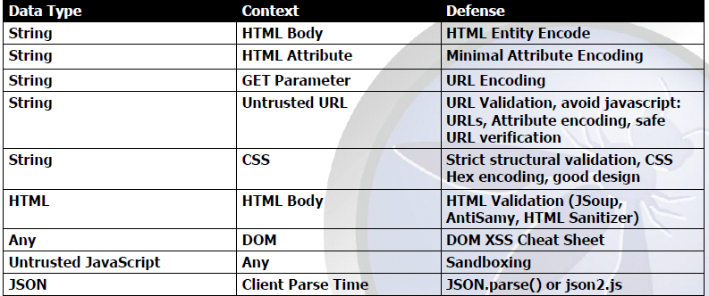 Xss-encoding-table.png