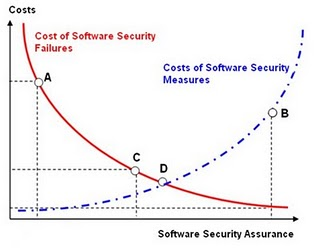 Securitycosts.jpg