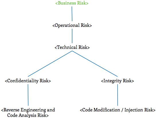 RiskTree-Business.png