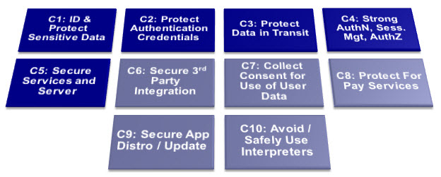 OWASP Mobile Top 10 Controls.jpg