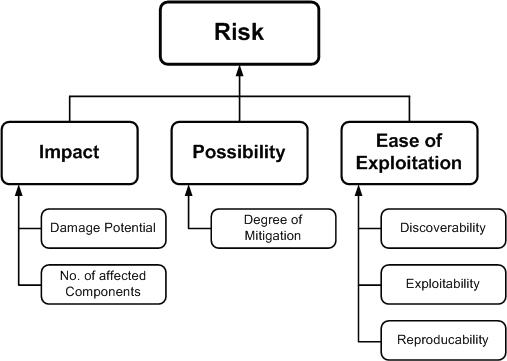 Figure 3: Risk Model Factors