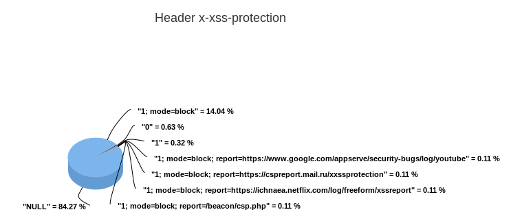 2015-07-26 x-xss-protection.png