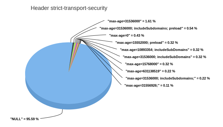 2015-07-26 strict-transport-security.png