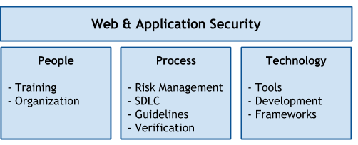 Figure: People, process, and technology controls supporting web & application security