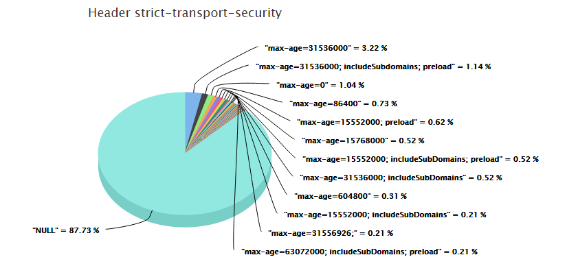 2016-07-31 strict-transport-security.png