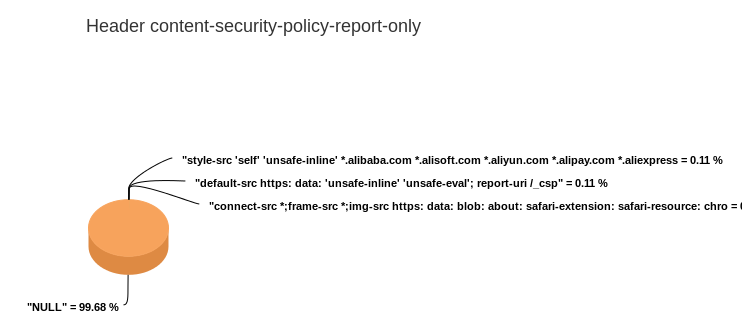 2015-07-26 content-security-policy-report-only.png