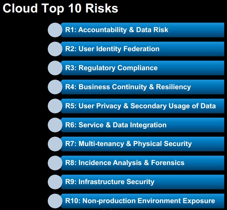 Cloud Top 10 Risks