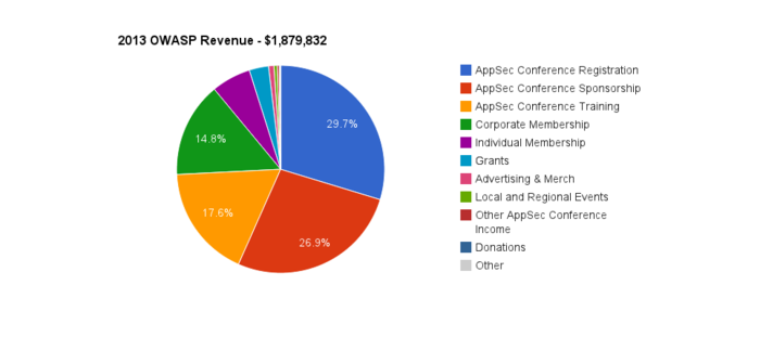 2013 OWASP Revenue.png