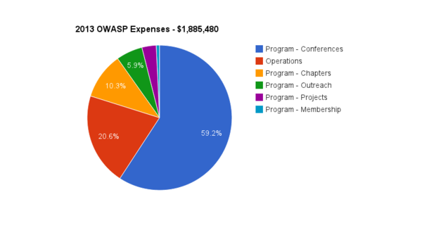 2013 OWASP Expenses.png
