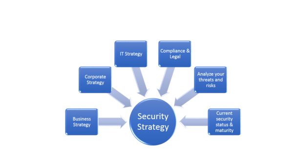 Security strategy inputs.png