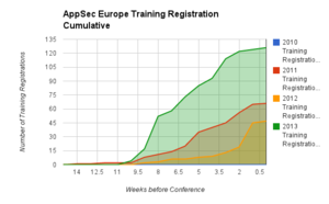 OWASP AppSec Europe Training Registration Cumulative by week