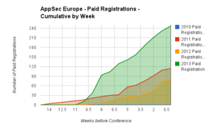 OWASP AppSec Europe Paid Registration Cumulative by week