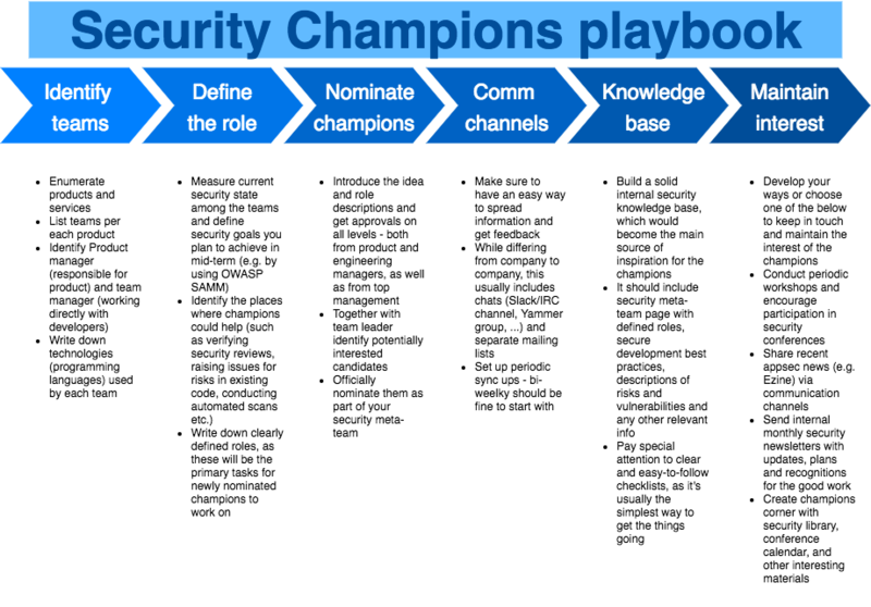 File:Security Champions Playbook.png