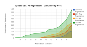 OWASP AppSec USA All Registration Cumulative by week
