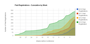 OWASP AppSec USA Paid Registration Cumulative by week