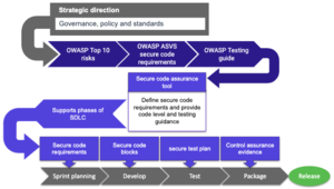 OWASP data flow.png