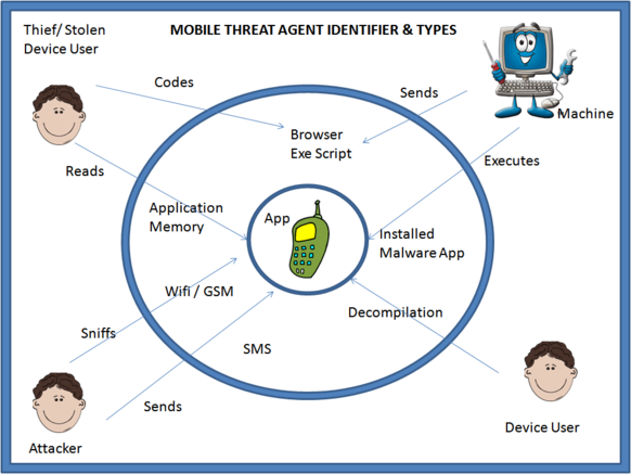 Mobile-app-threat-agents.png