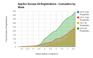OWASP AppSec Europe All Registration Cumulative by week