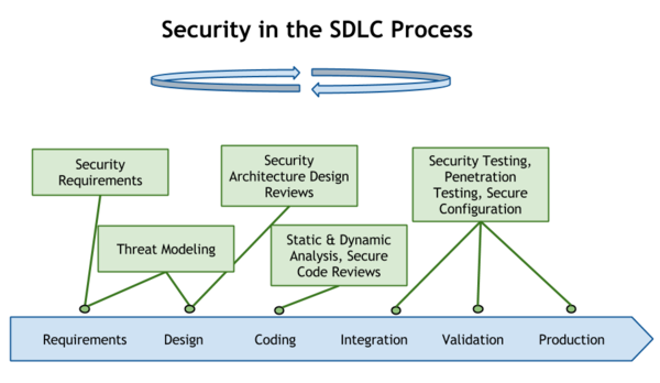 Security in the SDLC Process.png